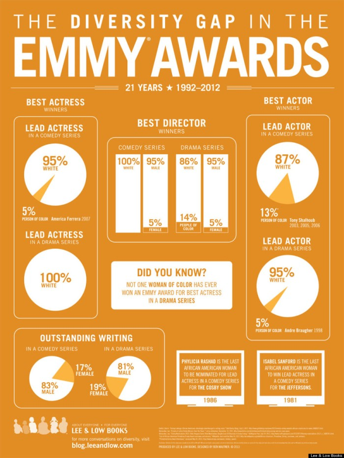 Emmy Awards Infographic 18 24 - FINAL